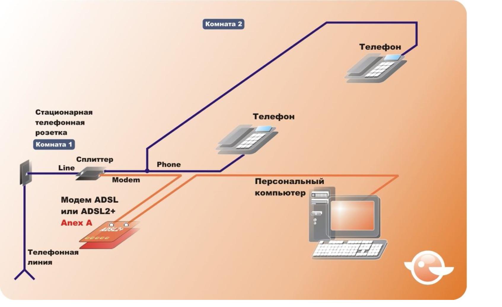 Как настроить интернет на два компьютера